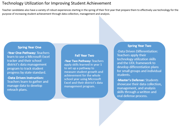 Technology_Utilization_for_Improving_Student_Achievement.PNG
